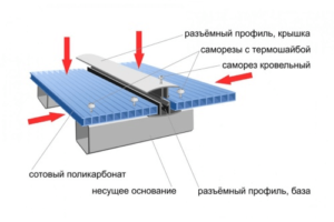Кровельный поликарбонат на крышу: виды, инструкция по монтажу