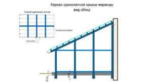 Поликарбонат для террасы: инструкции, характеристики