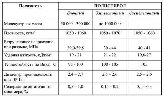 свойства полистирола